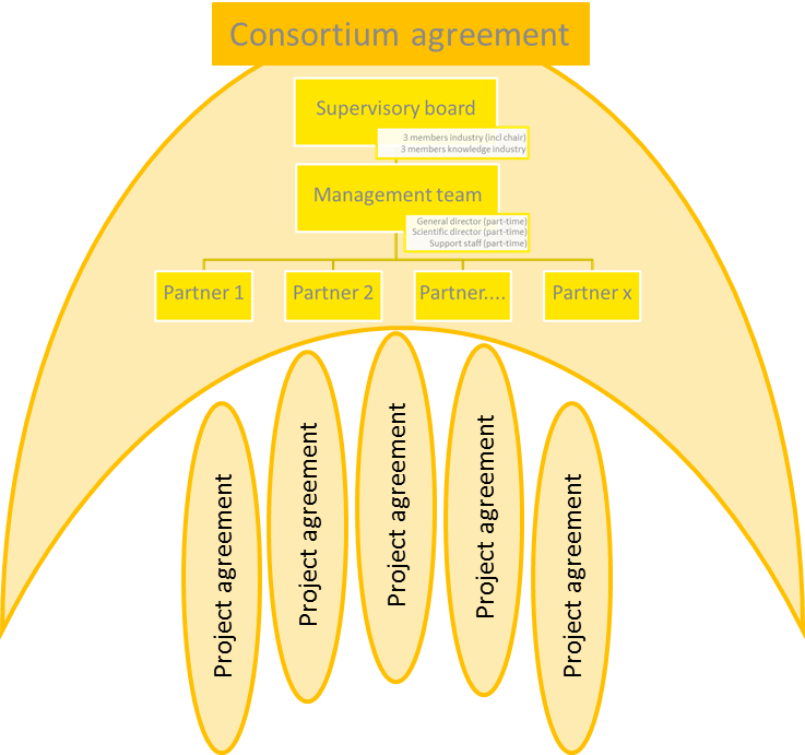 PCC management structure
